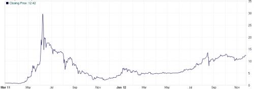 bitcoinkursentwicklung